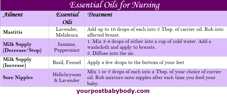 essential oils for nursing